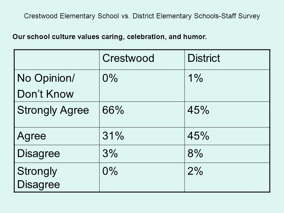 CrestwoodDistrict No Opinion/ Don't Know 0%1% Strongly Agree66%45% Agree31%45% Disagree3%8% Strongly Disagree 0%2% Our school culture values caring, celebration, and humor.