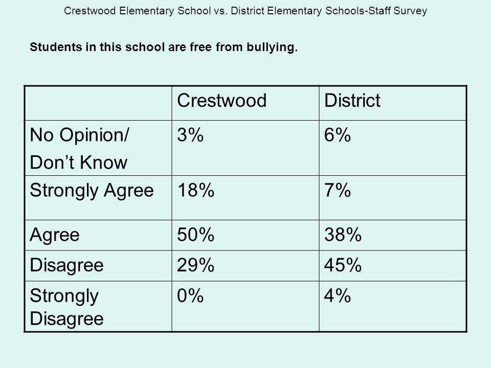 Crestwood Elementary School vs.