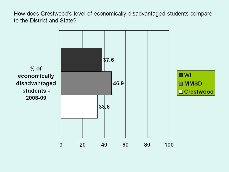 How does Crestwood's level of economically disadvantaged students compare to the District and State?