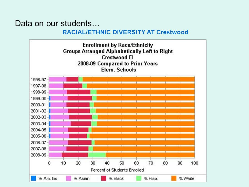 Data on our students… RACIAL/ETHNIC DIVERSITY AT Crestwood