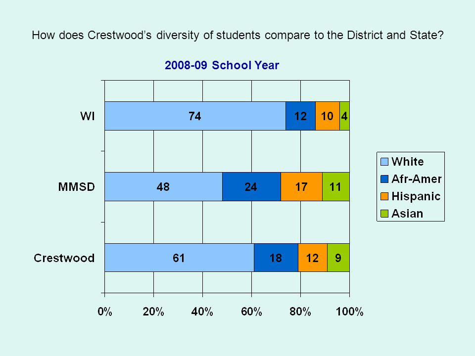 How does Crestwood's diversity of students compare to the District and State? 2008-09 School Year