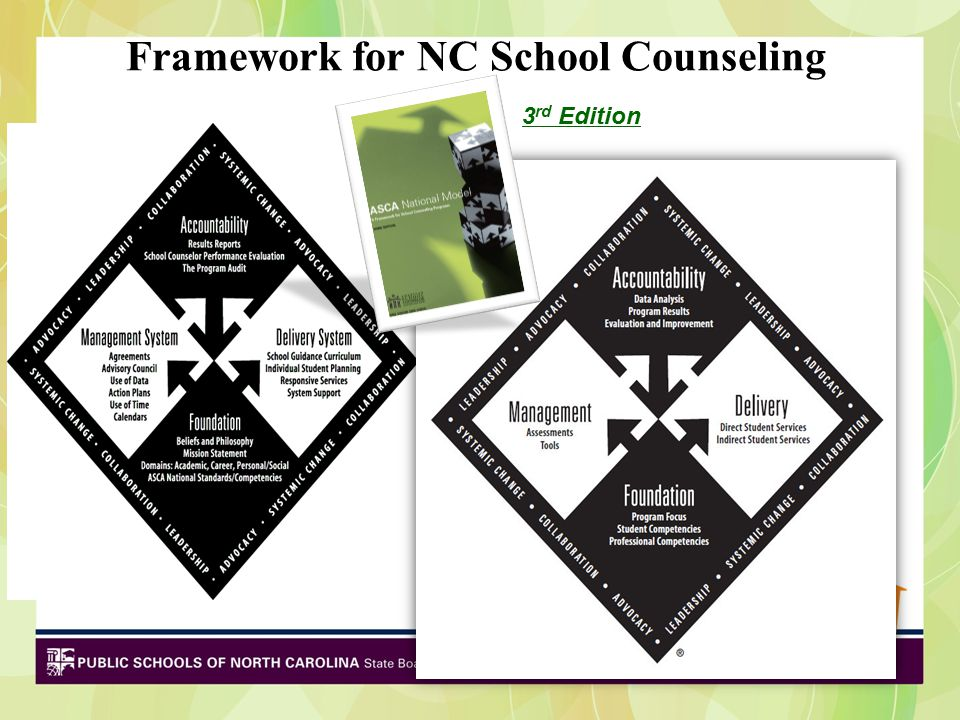 Framework for NC School Counseling 3 rd Edition