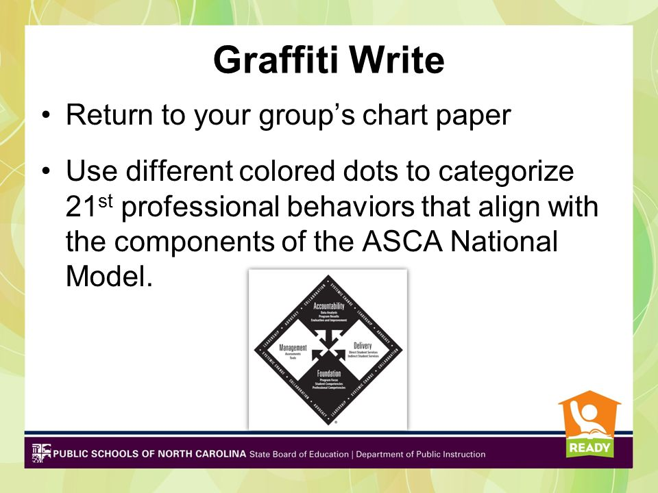 Graffiti Write Return to your group's chart paper Use different colored dots to categorize 21 st professional behaviors that align with the components of the ASCA National Model.