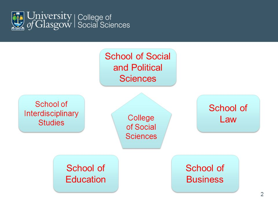 School of Social and Political Sciences School of Education School of Business School of Law School of Interdisciplinary Studies College of Social Sciences 2