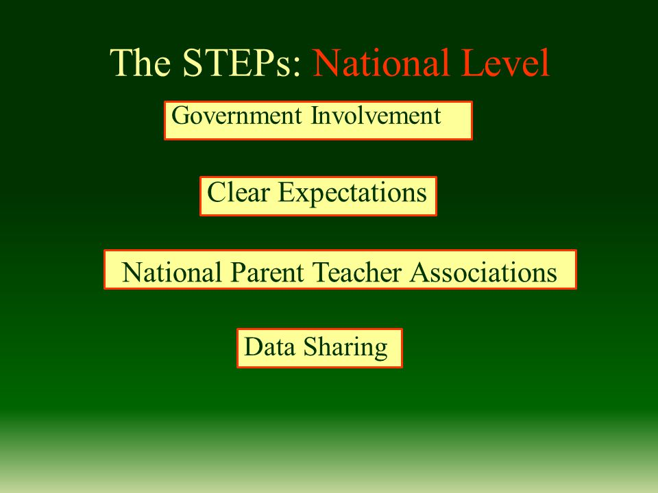 The STEPs: National Level Government Involvement Clear Expectations National Parent Teacher Associations Data Sharing
