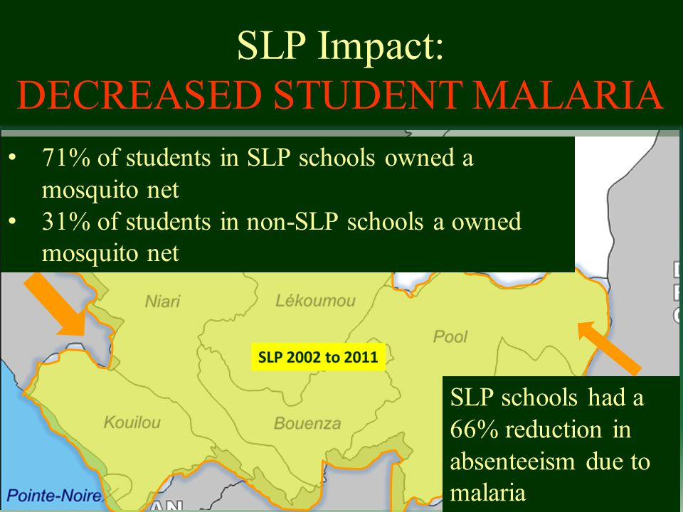 2006 Study 1000 randomly selected schools 500 SLP schools 500 non-SLP schools Each southern region represented Cause of absenteeism tracked for the 2006/2007 school year SLP Impact: DECREASED STUDENT MALARIA SLP schools had a 66% reduction in absenteeism due to malaria 71% of students in SLP schools owned a mosquito net 31% of students in non-SLP schools a owned mosquito net