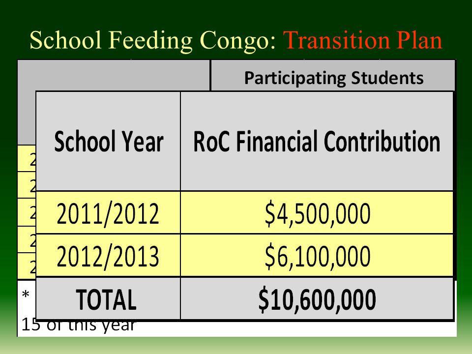 School Feeding Congo: Transition Plan