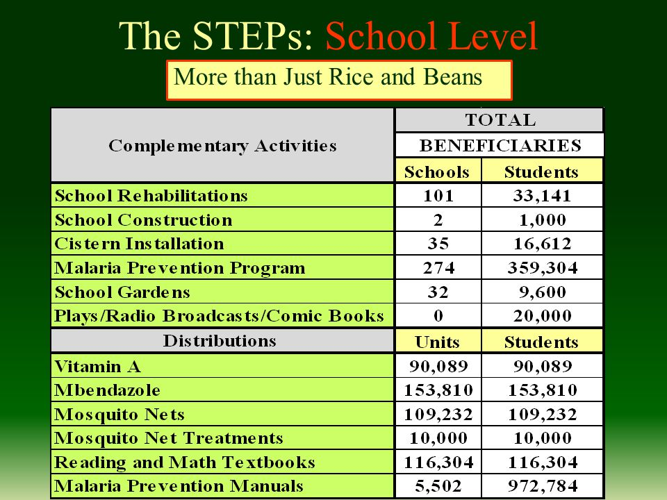 The STEPs: School Level More than Just Rice and Beans