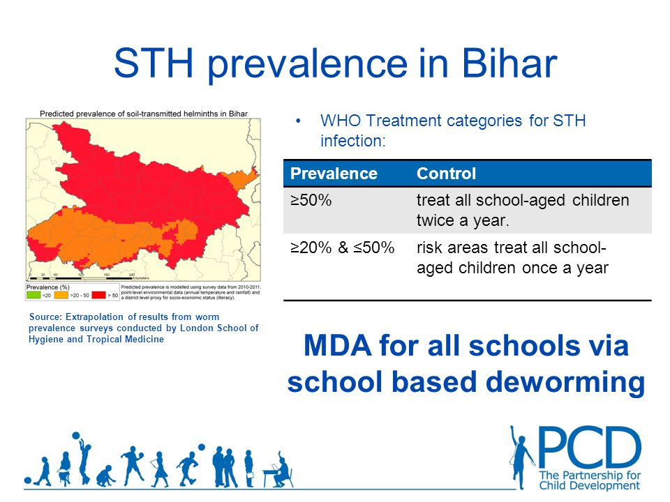 STH prevalence in Bihar PrevalenceControl ≥50%treat all school-aged children twice a year.