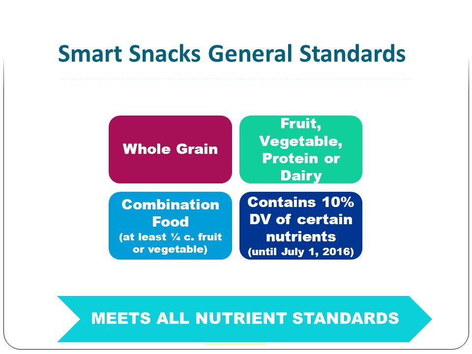 Fruit, Vegetable, Protein or Dairy Whole Grain Contains 10% DV of certain nutrients (until July 1, 2016) Combination Food (at least ¼ c.
