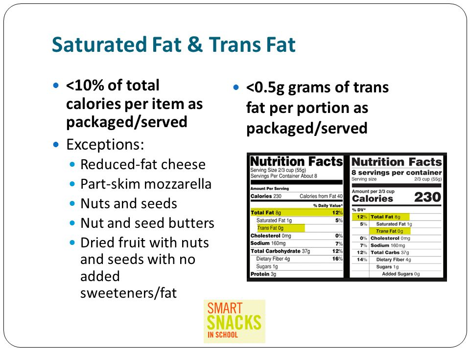 Saturated Fat & Trans Fat <10% of total calories per item as packaged/served Exceptions: Reduced-fat cheese Part-skim mozzarella Nuts and seeds Nut and seed butters Dried fruit with nuts and seeds with no added sweeteners/fat <0.5g grams of trans fat per portion as packaged/served