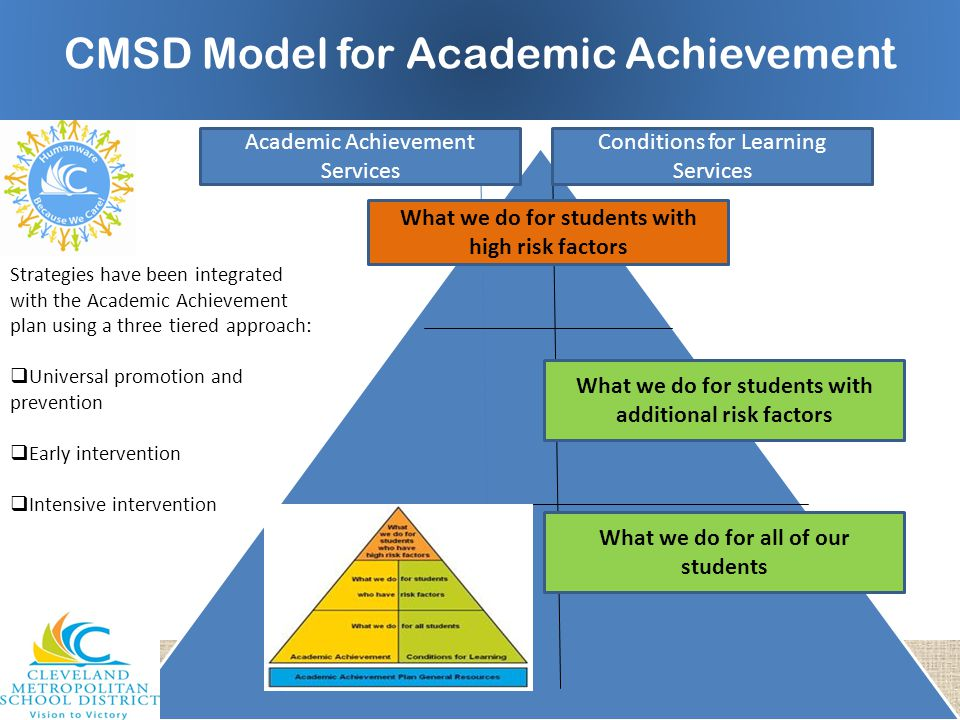 Strategies have been integrated with the Academic Achievement plan using a three tiered approach:  Universal promotion and prevention  Early interve