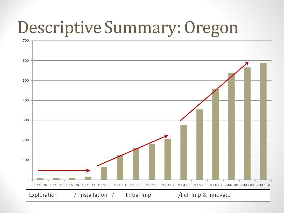 Descriptive Summary: Oregon Exploration / Installation / Initial Imp /Full Imp & Innovate