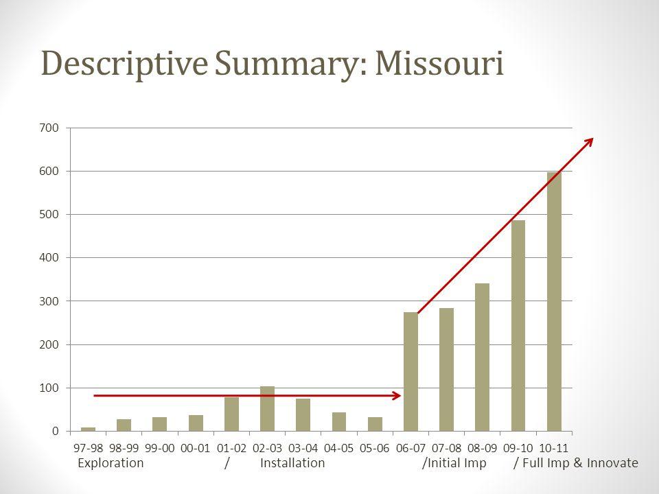 Descriptive Summary: Missouri Exploration / Installation /Initial Imp / Full Imp & Innovate