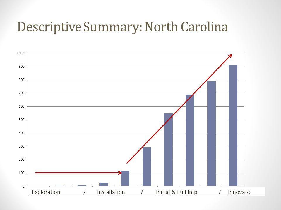 Descriptive Summary: North Carolina Exploration / Installation / Initial & Full Imp / Innovate