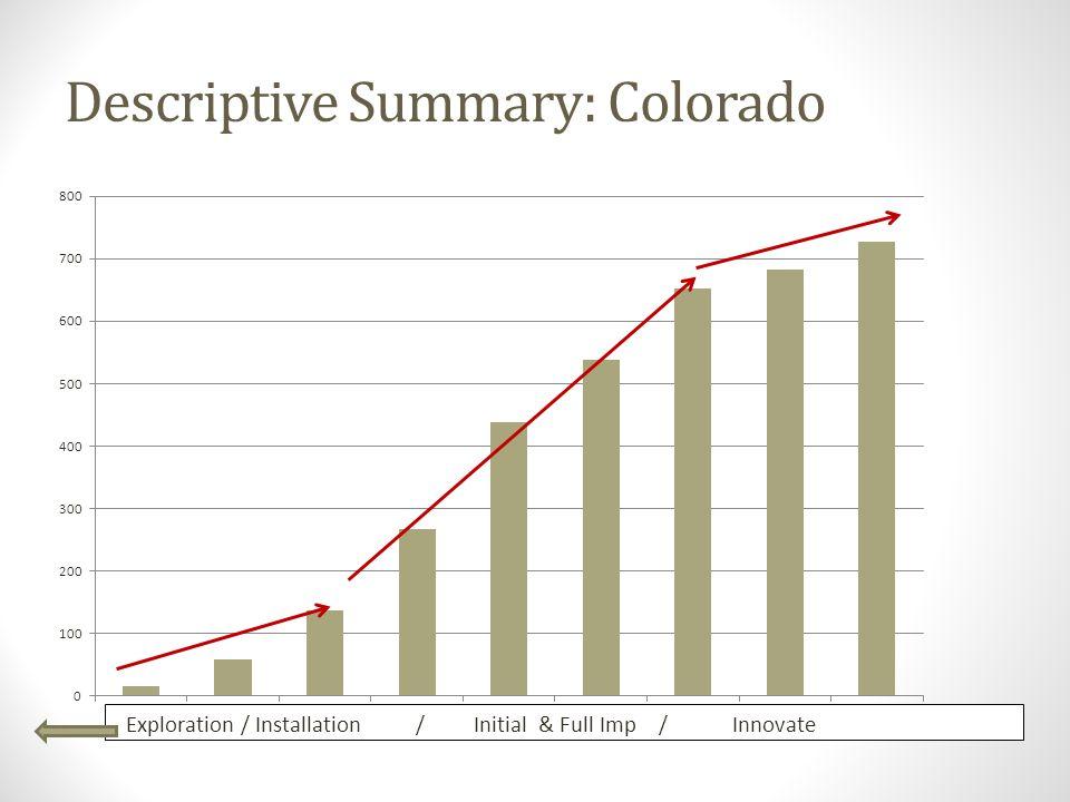 Descriptive Summary: Colorado Exploration / Installation / Initial & Full Imp / Innovate