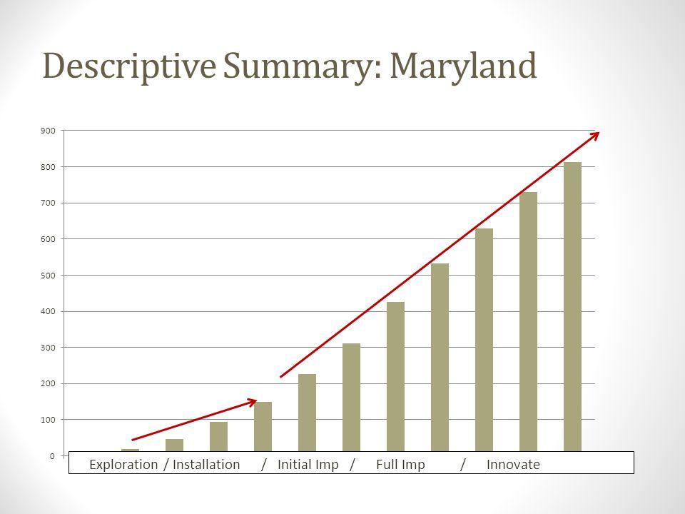 Descriptive Summary: Maryland Exploration / Installation / Initial Imp / Full Imp / Innovate