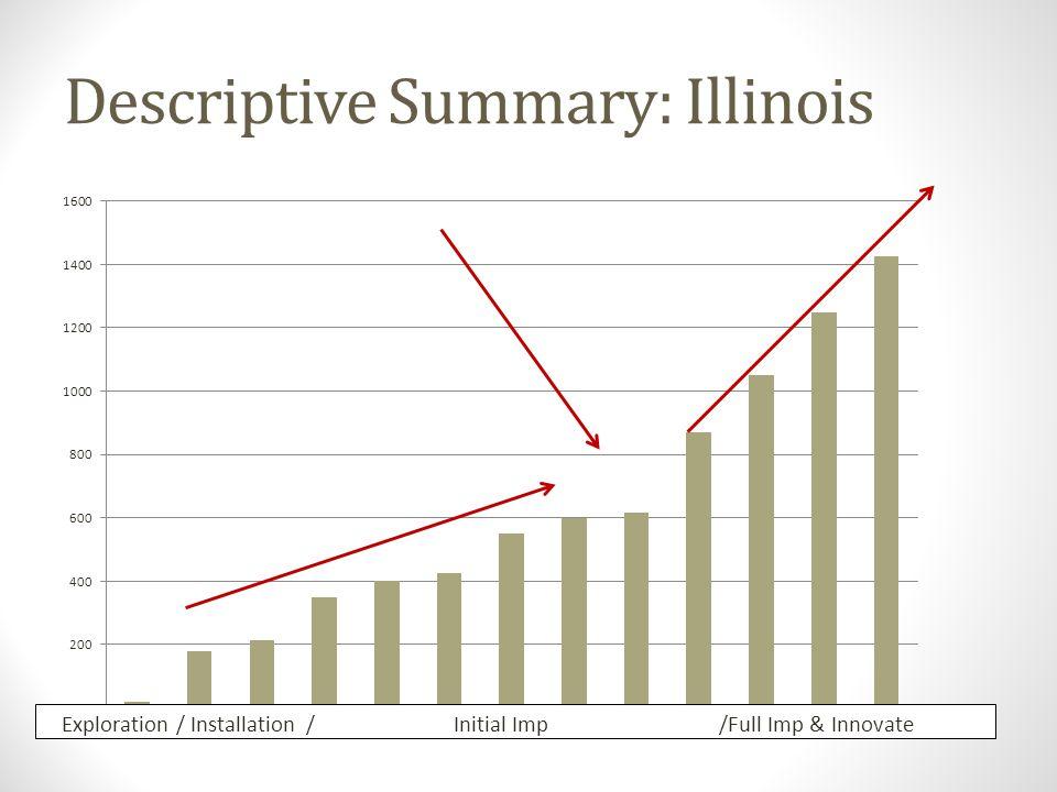 Descriptive Summary: Illinois Exploration / Installation / Initial Imp /Full Imp & Innovate