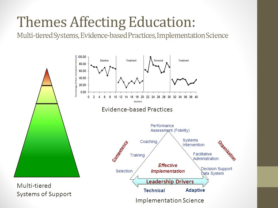 Themes Affecting Education: Multi-tiered Systems, Evidence-based Practices, Implementation Science Performance Assessment (Fidelity) Coaching Training
