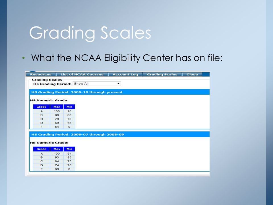 What the NCAA Eligibility Center has on file: Grading Scales