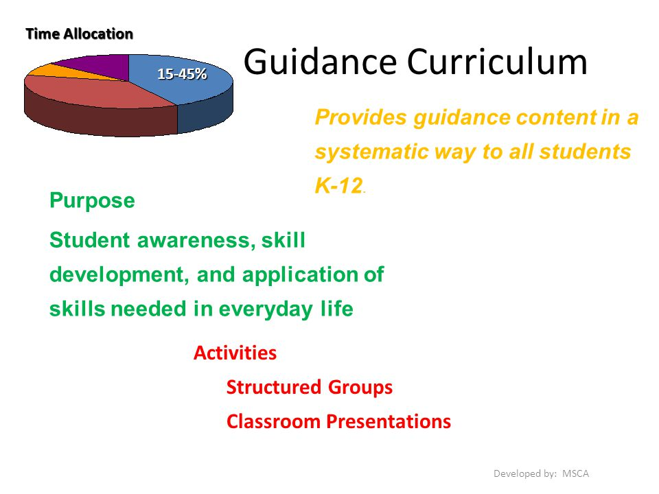 Guidance Curriculum Provides guidance content in a systematic way to all students K-12.