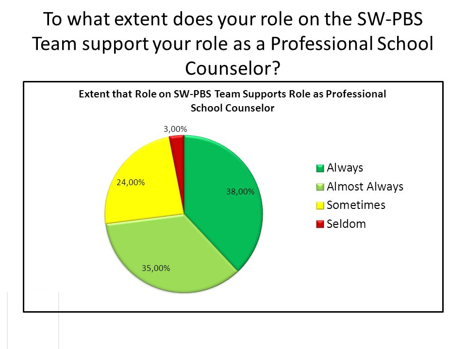 To what extent does your role on the SW-PBS Team support your role as a Professional School Counselor