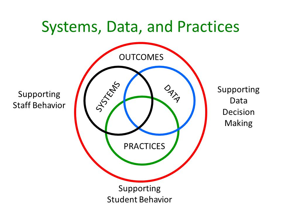 Systems, Data, and Practices SYSTEMS PRACTICES DATA OUTCOMES Supporting Staff Behavior Supporting Data Decision Making Supporting Student Behavior