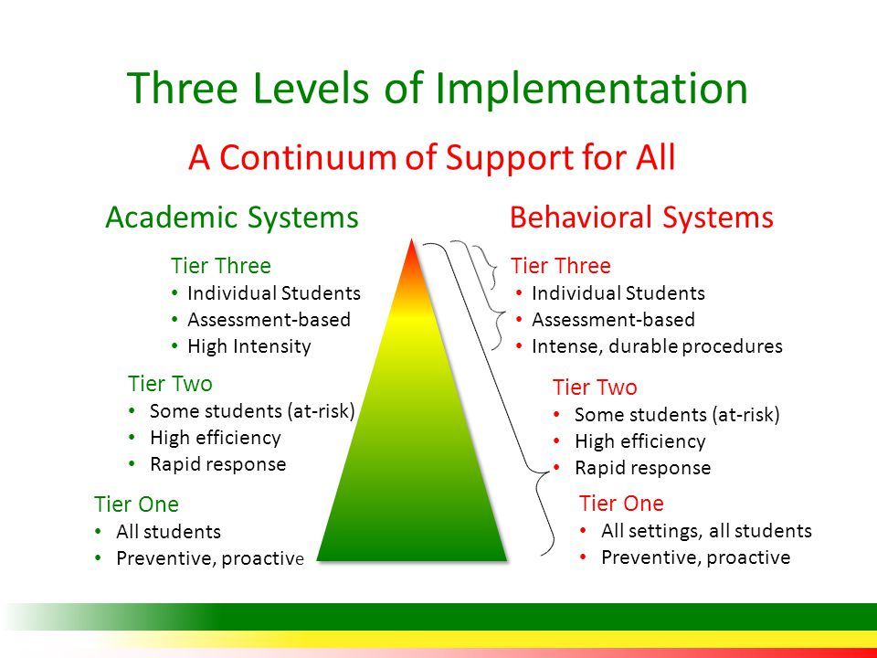 Three Levels of Implementation A Continuum of Support for All Tier One All students Preventive, proactiv e Tier One All settings, all students Preventive, proactive Tier Two Some students (at-risk) High efficiency Rapid response Tier Two Some students (at-risk) High efficiency Rapid response Tier Three Individual Students Assessment-based High Intensity Tier Three Individual Students Assessment-based Intense, durable procedures Academic SystemsBehavioral Systems