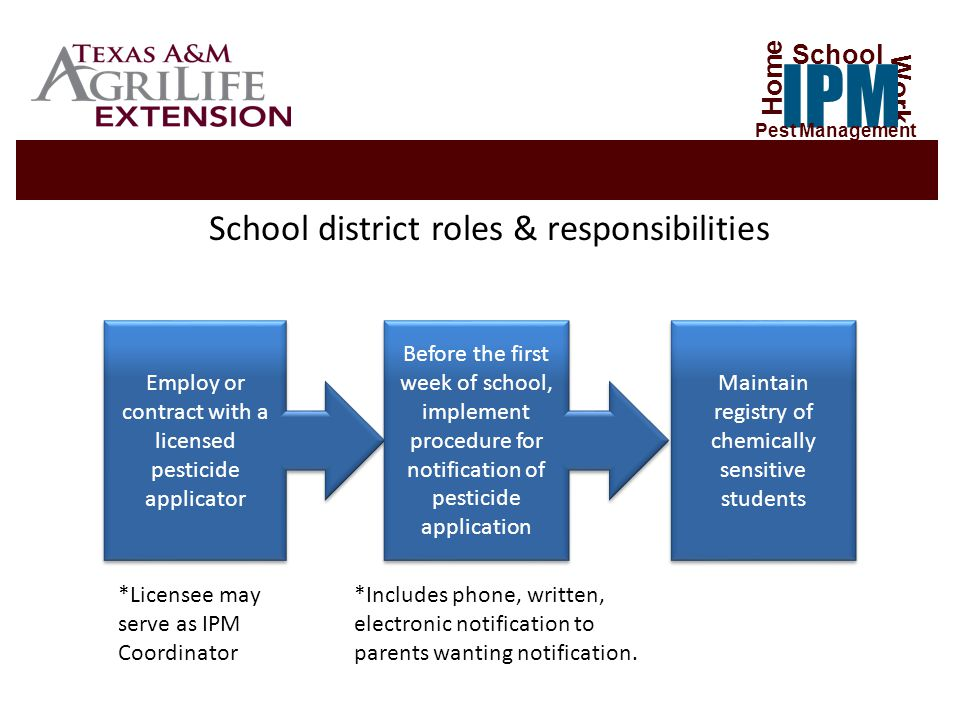 School district roles & responsibilities Employ or contract with a licensed pesticide applicator Before the first week of school, implement procedure for notification of pesticide application *Licensee may serve as IPM Coordinator *Includes phone, written, electronic notification to parents wanting notification.