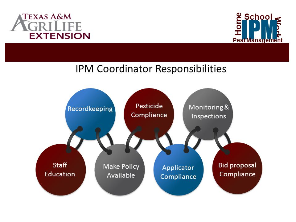 IPM Coordinator Responsibilities Recordkeeping Monitoring & Inspections Pesticide Compliance Staff Education Make Policy Available Applicator Compliance Bid proposal Compliance Home Work IPM School Pest Management