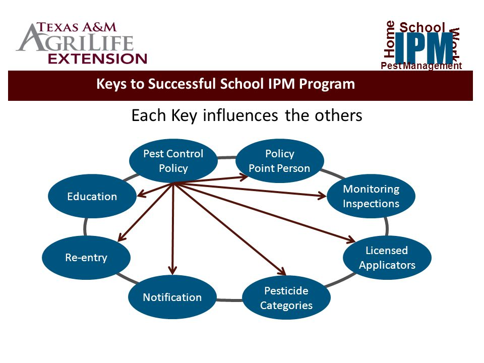 School Administrators need to… The most important responsibilities of administrators are to: Adopt and maintain an IPM policy.