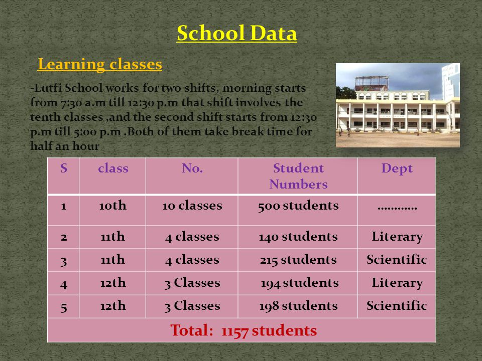 DeptStudent Numbers No.classS …………students 50010 classes10th1 Literary140 students4 classes11th2 Scientific215 students4 classes11th3 Literarystudents 1943 Classes12th4 Scientific198 students3 Classes12th5 1157 students Total: School Data Learning classes -Lutfi School works for two shifts, morning starts from 7:30 a.m till 12:30 p.m that shift involves the tenth classes,and the second shift starts from 12:30 p.m till 5:00 p.m.Both of them take break time for half an hour