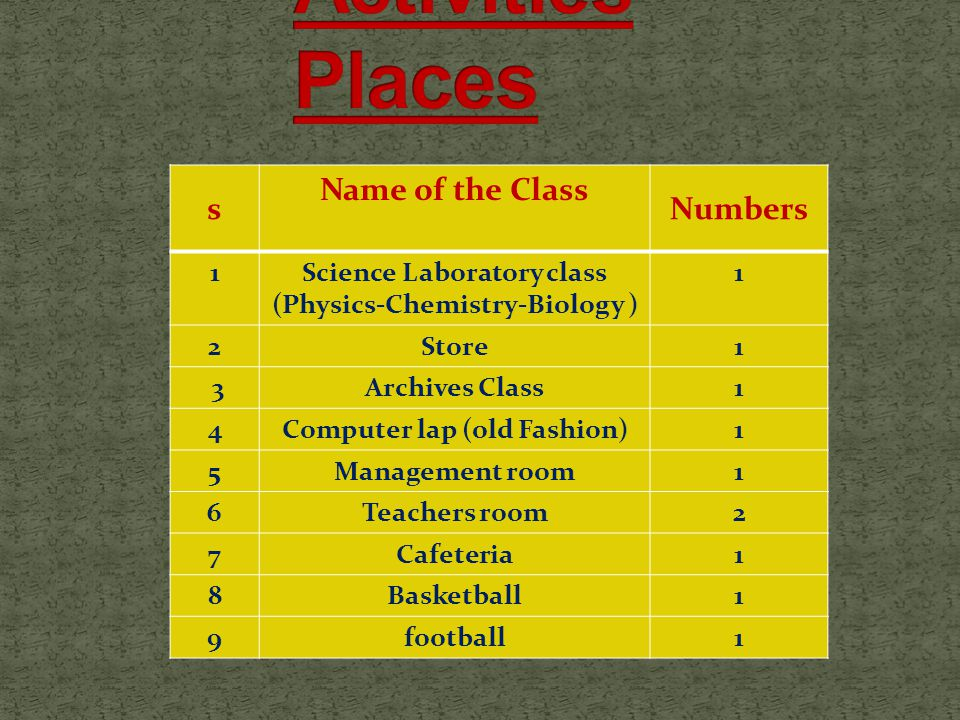 Numbers Name of the Class s 1Science Laboratory class (Physics-Chemistry-Biology ) 1 1Store2 1Archives Class 3 1Computer lap (old Fashion)4 1Management room5 2Teachers room6 1Cafeteria7 1Basketball8 1football9