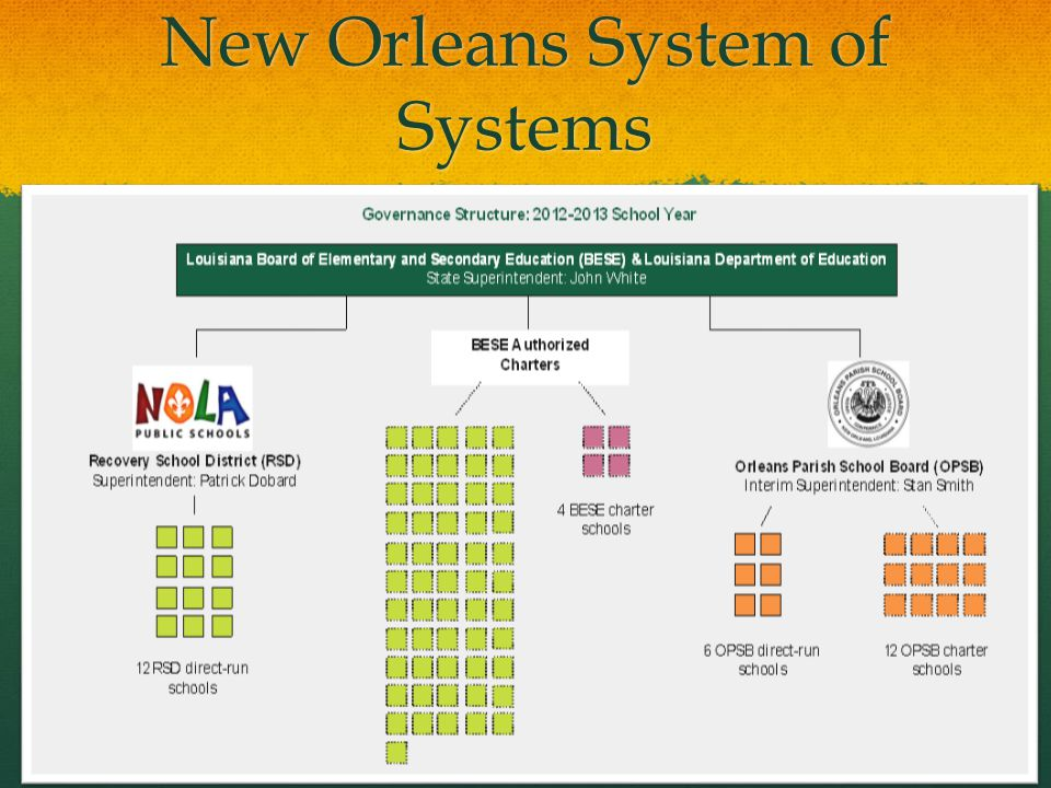 New Orleans System of System