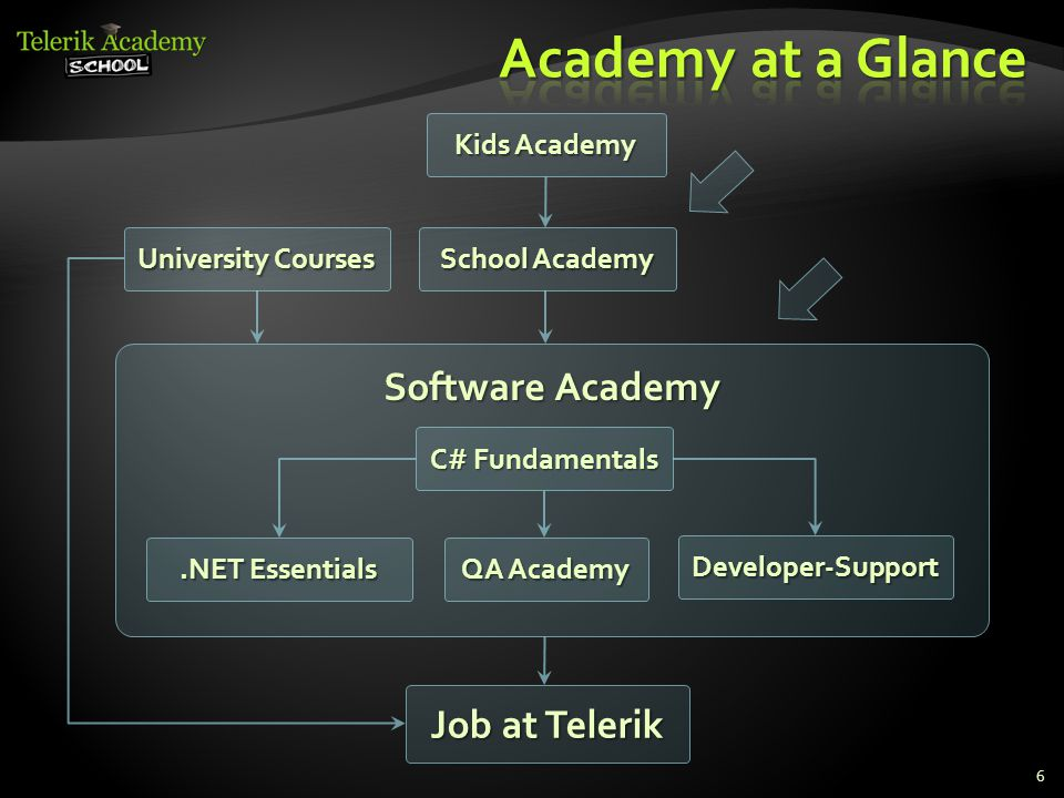 Software Academy C# Fundamentals QA Academy.NET Essentials Developer-Support Job at Telerik University Courses School Academy Kids Academy 6