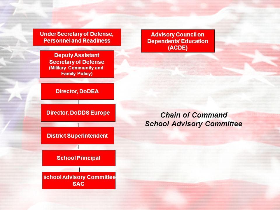 Chain of Command School Advisory Committee Under Secretary of Defense, Personnel and Readiness Deputy Assistant Secretary of Defense (Military Community and Family Policy) Director, DoDEA Director, DoDDS Europe District Superintendent School Principal S chool A dvisory Committee SAC Advisory Council on Dependents' Education (ACDE)