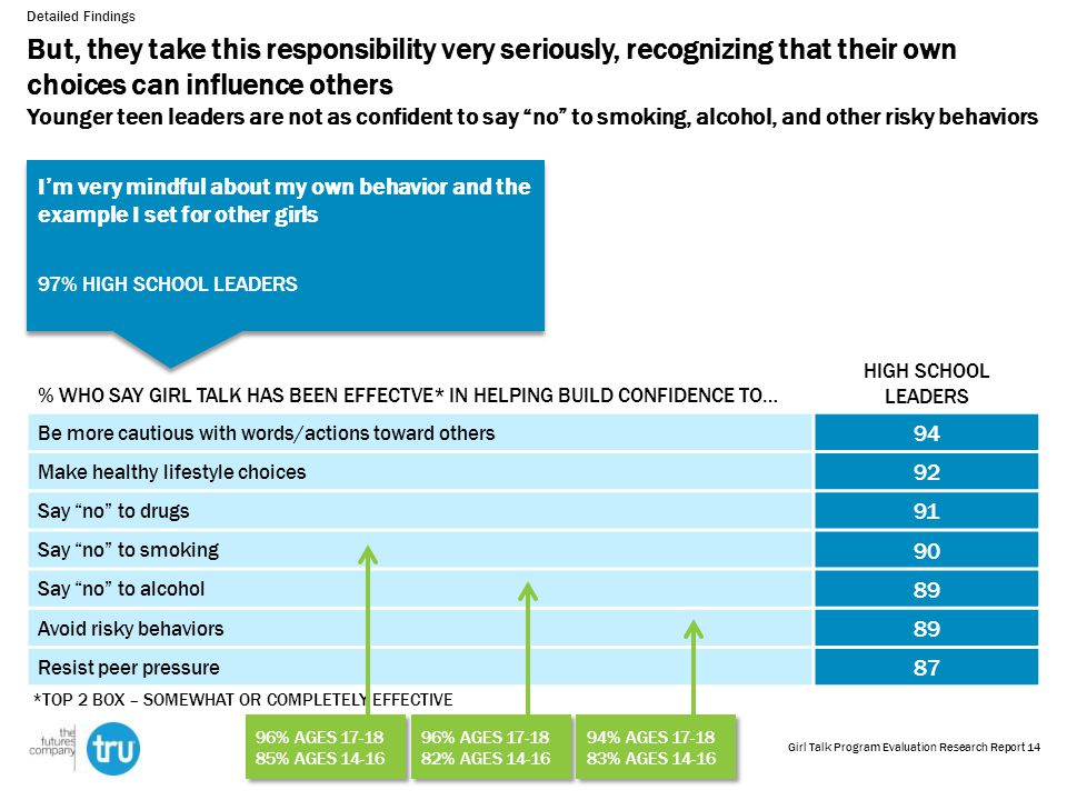 But, they take this responsibility very seriously, recognizing that their own choices can influence others Younger teen leaders are not as confident to say no to smoking, alcohol, and other risky behaviors % WHO SAY GIRL TALK HAS BEEN EFFECTVE* IN HELPING BUILD CONFIDENCE TO… HIGH SCHOOL LEADERS Be more cautious with words/actions toward others 94 Make healthy lifestyle choices 92 Say no to drugs 91 Say no to smoking 90 Say no to alcohol 89 Avoid risky behaviors 89 Resist peer pressure 87 Detailed Findings *TOP 2 BOX – SOMEWHAT OR COMPLETELY EFFECTIVE I'm very mindful about my own behavior and the example I set for other girls 97% HIGH SCHOOL LEADERS I'm very mindful about my own behavior and the example I set for other girls 97% HIGH SCHOOL LEADERS 96% AGES 17-18 85% AGES 14-16 96% AGES 17-18 85% AGES 14-16 96% AGES 17-18 82% AGES 14-16 96% AGES 17-18 82% AGES 14-16 94% AGES 17-18 83% AGES 14-16 94% AGES 17-18 83% AGES 14-16 14Girl Talk Program Evaluation Research Report