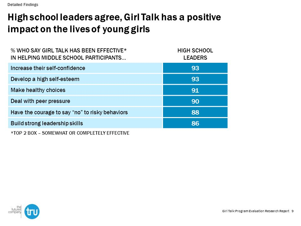 High school leaders agree, Girl Talk has a positive impact on the lives of young girls Detailed Findings % WHO SAY GIRL TALK HAS BEEN EFFECTIVE* IN HELPING MIDDLE SCHOOL PARTICIPANTS… HIGH SCHOOL LEADERS Increase their self-confidence 93 Develop a high self-esteem 93 Make healthy choices 91 Deal with peer pressure 90 Have the courage to say no to risky behaviors 88 Build strong leadership skills 86 *TOP 2 BOX – SOMEWHAT OR COMPLETELY EFFECTIVE 9Girl Talk Program Evaluation Research Report