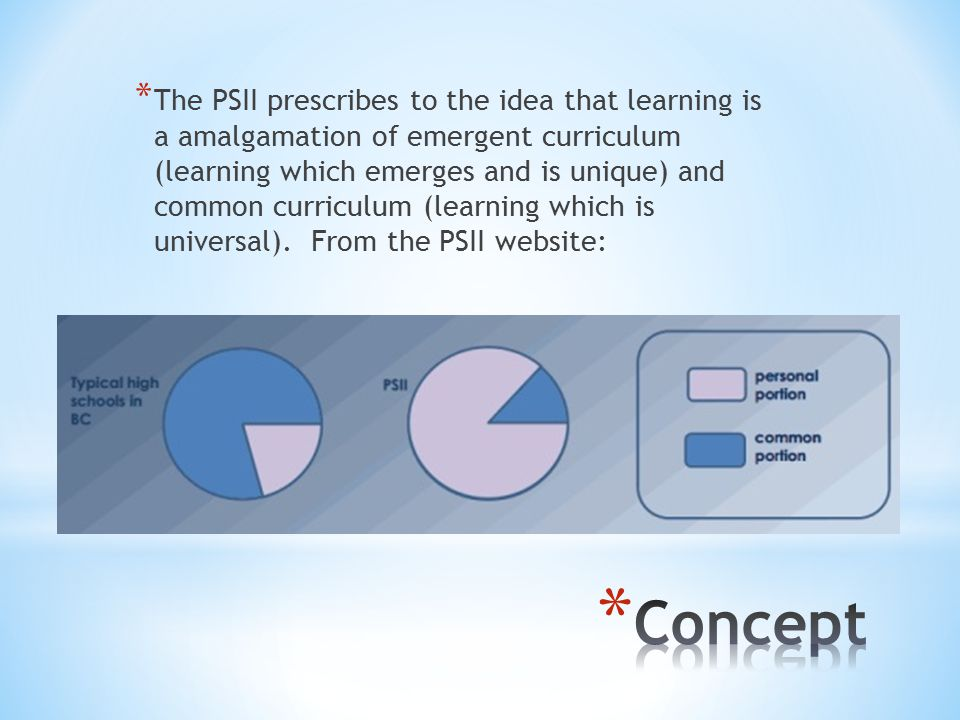 * The PSII prescribes to the idea that learning is a amalgamation of emergent curriculum (learning which emerges and is unique) and common curriculum (learning which is universal).