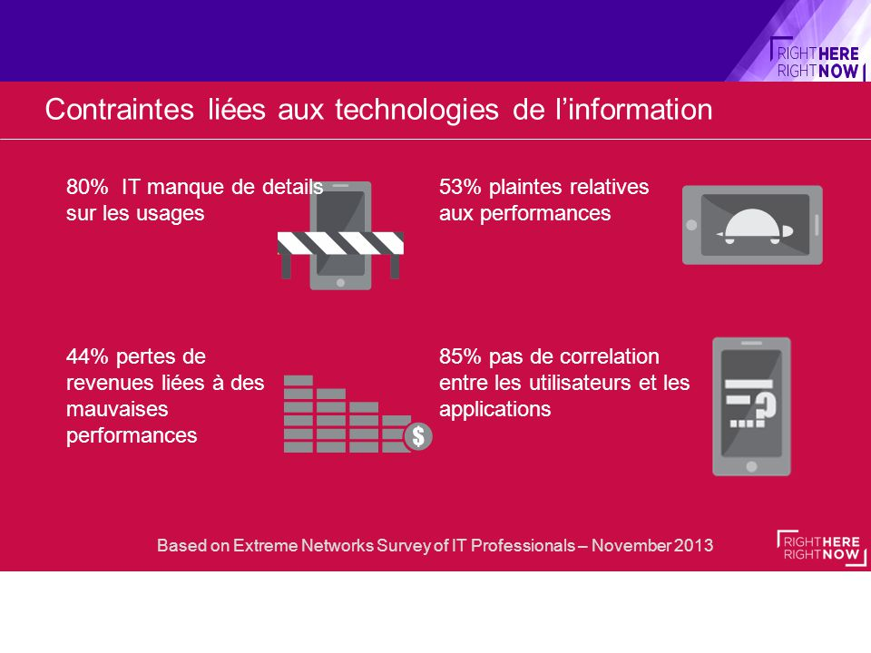 44% pertes de revenues liées à des mauvaises performances 53% plaintes relatives aux performances 85% pas de correlation entre les utilisateurs et les applications Contraintes liées aux technologies de l'information Based on Extreme Networks Survey of IT Professionals – November 2013 80% IT manque de details sur les usages