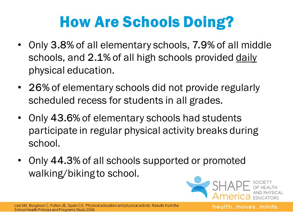 How Are Schools Doing? Only 3.8% of all elementary schools, 7.9% of all middle schools, and 2.1% of all high schools provided daily physical education