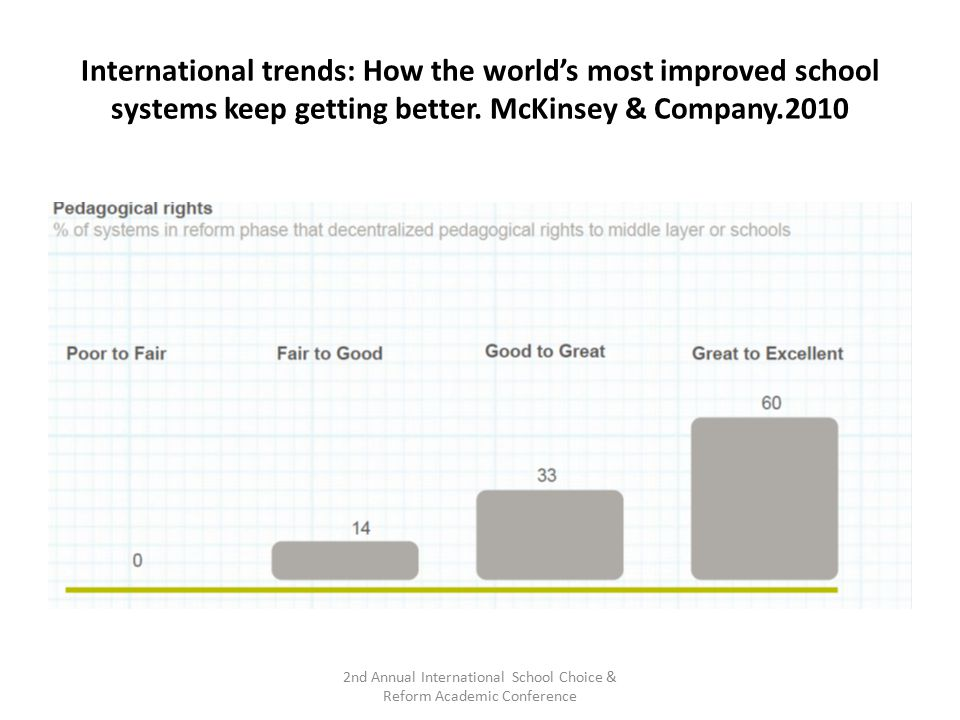 International trends: How the world's most improved school systems keep getting better. McKinsey & Company.2010 2nd Annual International School Choice