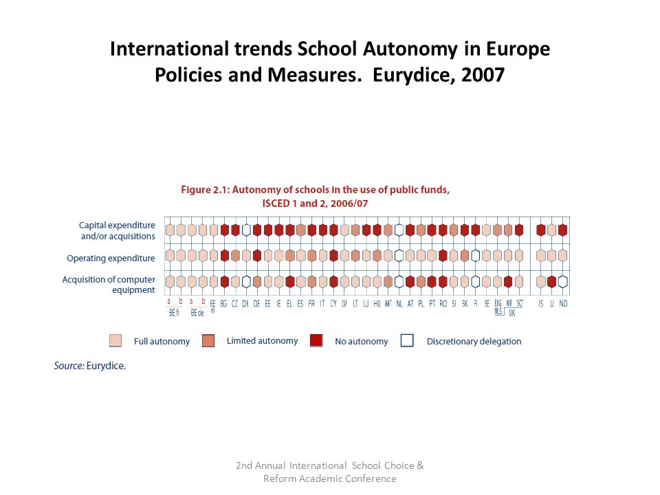 International trends School Autonomy in Europe Policies and Measures. Eurydice, 2007 2nd Annual International School Choice & Reform Academic Conferen