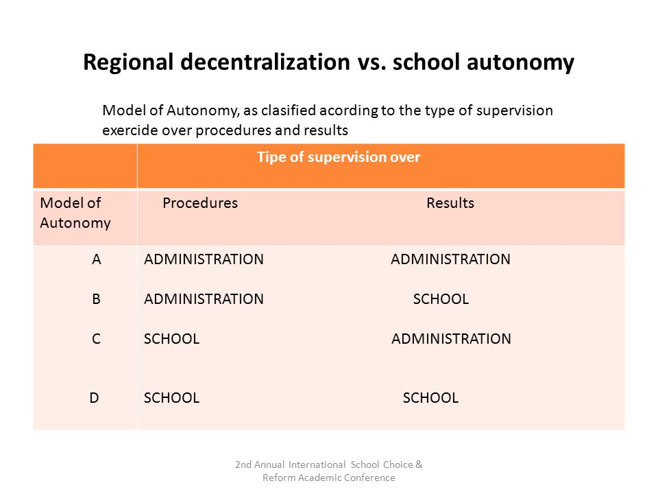 Tipe of supervision over Model of Autonomy Procedures Results A B C D ADMINISTRATION ADMINISTRATION SCHOOL SCHOOL ADMINISTRATION SCHOOL 2nd Annual Int