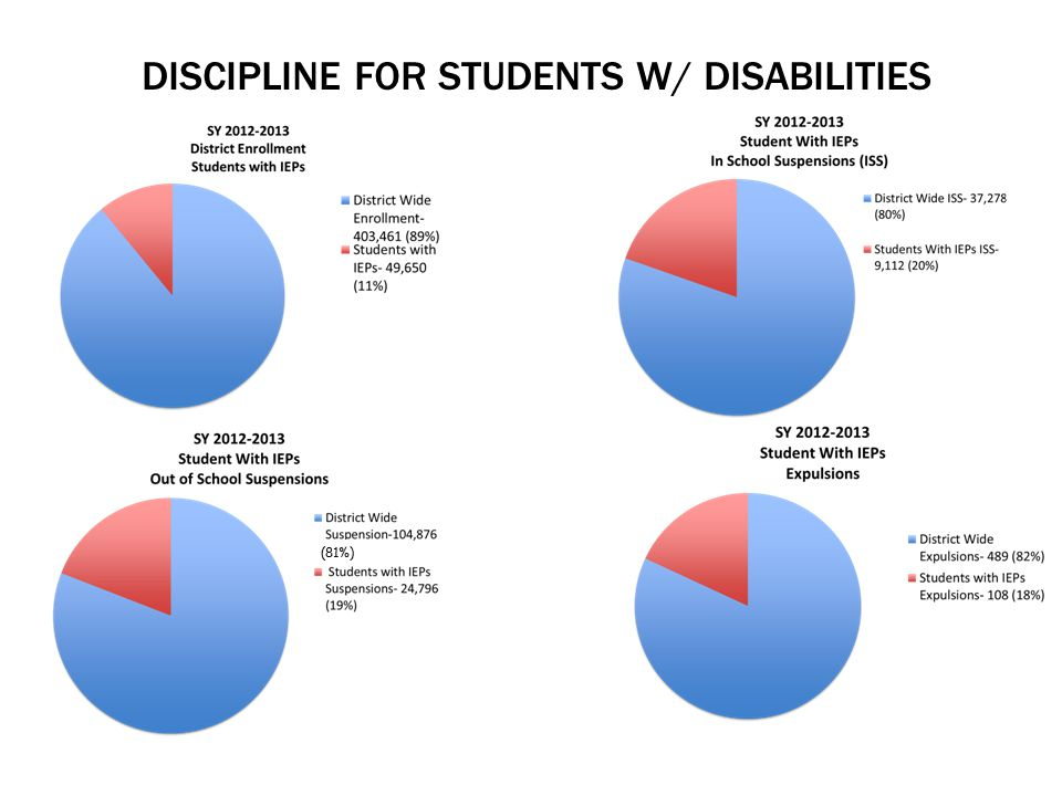 DISCIPLINE FOR STUDENTS W/ DISABILITIES (81%)