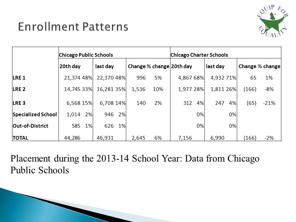 Chicago Public Schools Chicago Charter Schools 20th day last day Change% change20th day last day Change% change LRE 1 21,37448% 22,37048% 9965% 4,86768% 4,93271% 651% LRE 2 14,74533% 16,28135% 1,53610% 1,97728% 1,81126% (166)-8% LRE 3 6,56815% 6,70814% 1402% 3124% 2474% (65)-21% Specialized School 1,0142% 9462% 0% Out-of-District 5851% 6261% 0% TOTAL 44,286 46,931 2,6456% 7,156 6,990 (166)-2% Placement during the 2013-14 School Year: Data from Chicago Public Schools