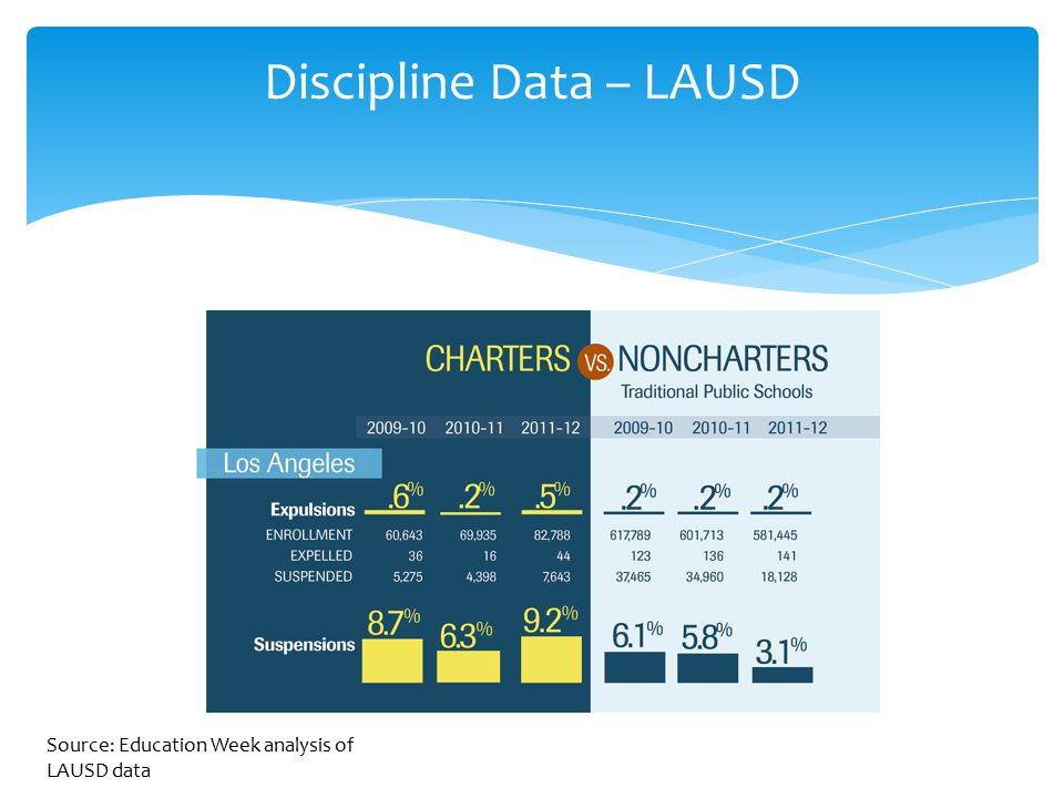 Discipline Data – LAUSD Source: Education Week analysis of LAUSD data