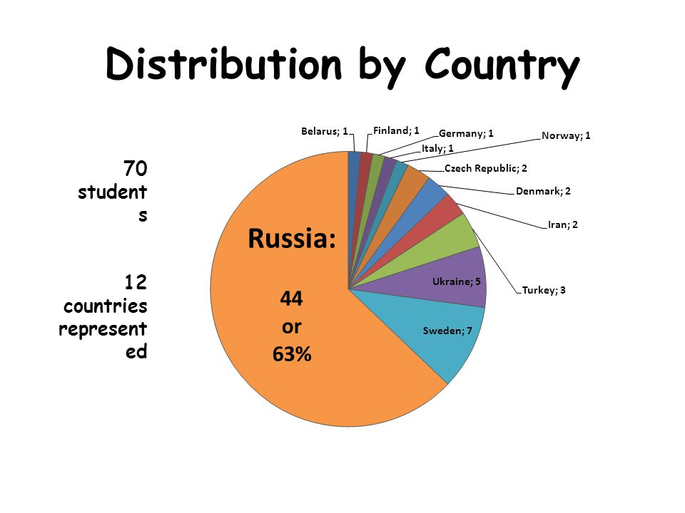 Distribution by Country