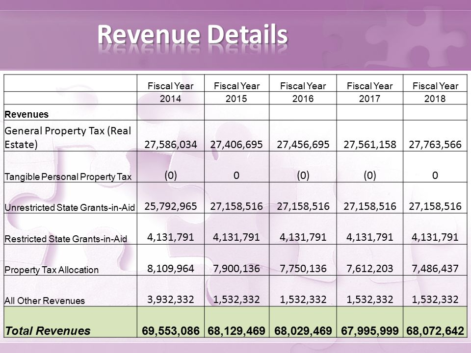 Fiscal Year 20142015201620172018 Revenues General Property Tax (Real Estate) 27,586,034 27,406,695 27,456,695 27,561,158 27,763,566 Tangible Personal Property Tax (0) 0 0 Unrestricted State Grants-in-Aid 25,792,965 27,158,516 Restricted State Grants-in-Aid 4,131,791 Property Tax Allocation 8,109,964 7,900,136 7,750,136 7,612,203 7,486,437 All Other Revenues 3,932,332 1,532,332 Total Revenues 69,553,086 68,129,469 68,029,469 67,995,999 68,072,642