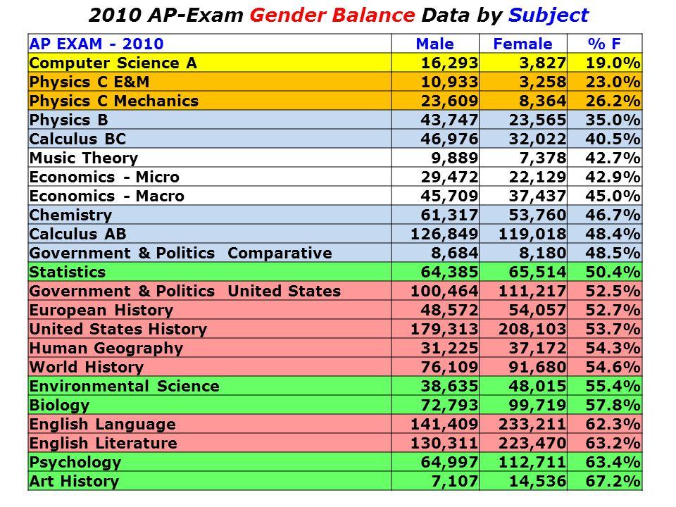 AP EXAM - 2010MaleFemale% F Computer Science A16,2933,82719.0% Physics C E&M10,9333,25823.0% Physics C Mechanics23,6098,36426.2% Physics B43,74723,565